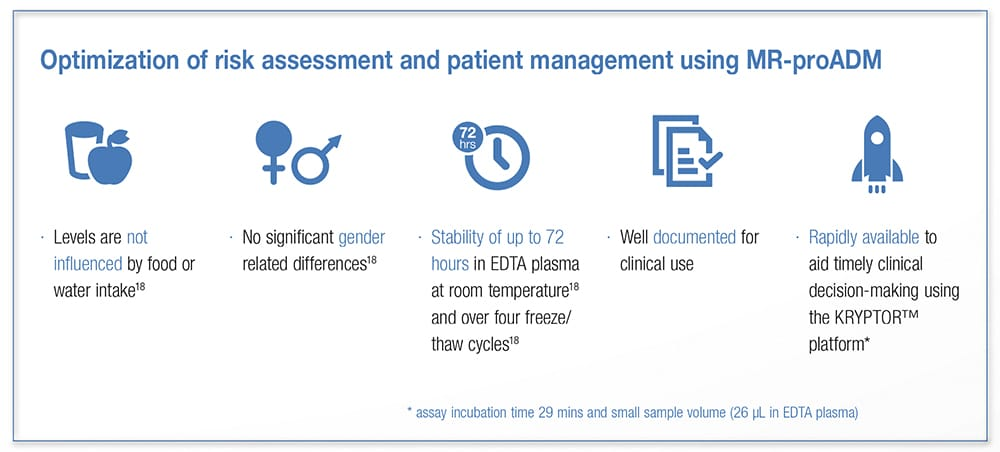 Optimization of risk assessment and patient management using MR-proADM. Levels are not influenced by food or water intake; No significant gender related differences; Stability of up to 72 hours in EDTA plasma at room temperature and over four freeze / thaw cycles; Well documented for clinical use; Rapidly available to aid timely clinical decision-making using the KRYPTOR™ platform* * assay incubation time 29 mins and small sample volume (26 μL in EDTA plasma)